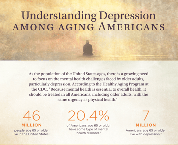 understanding depression among aging americans Opens in new window