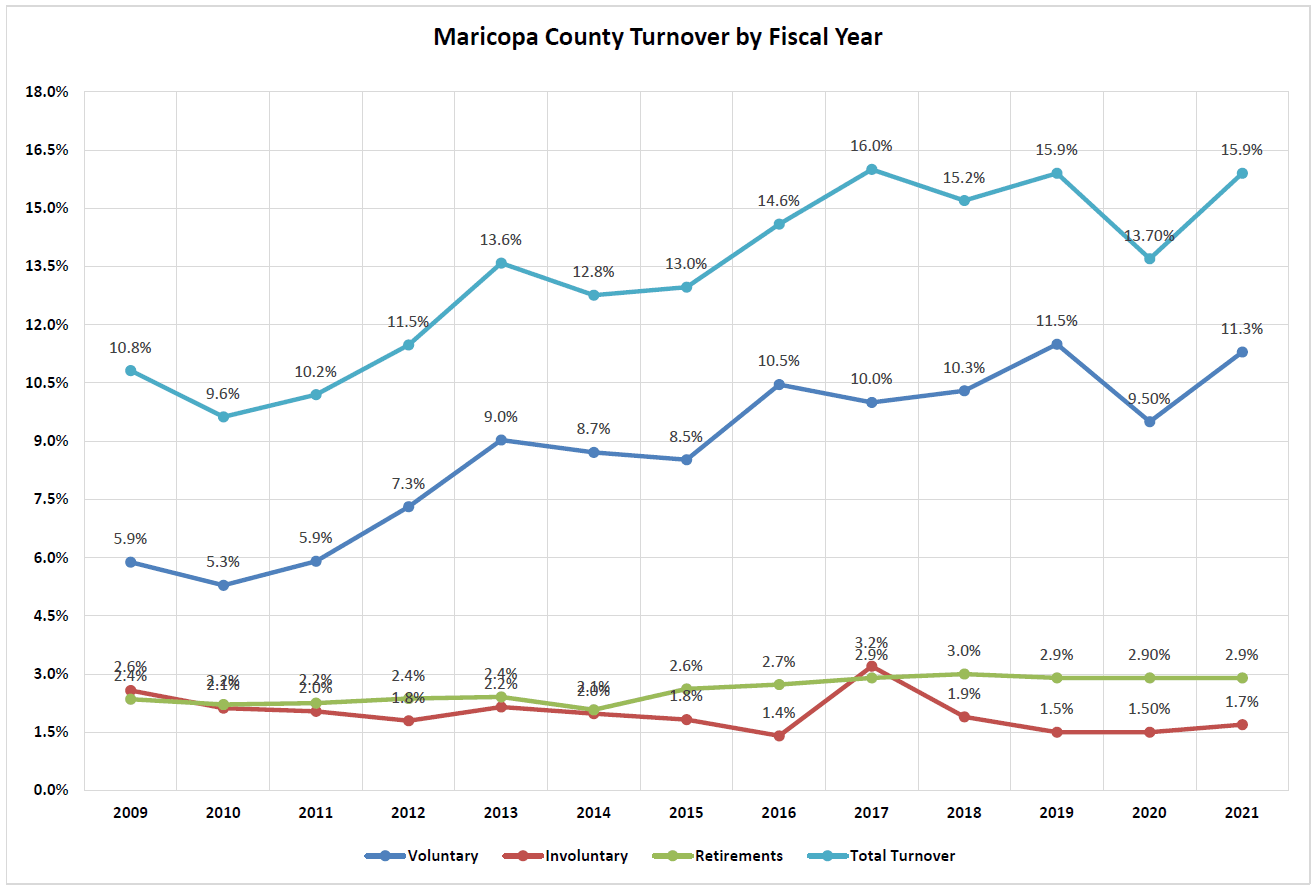 A graph showing the turnover in Fiscal Year 2016